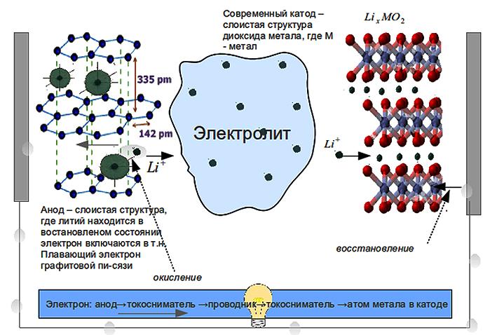 litii-ionnye-akkumulyatory-Elmob