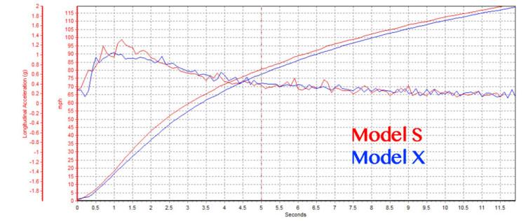 vbox-model-x-vs-model-s