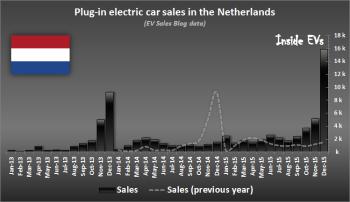График-продаж-электрических-автомобилей-Нидерландах-Elmob