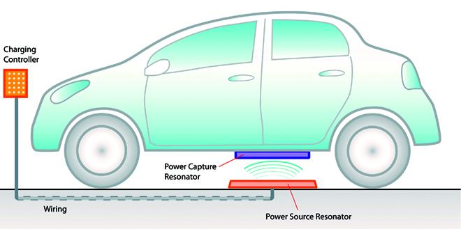 Беспроводные зарядные системы