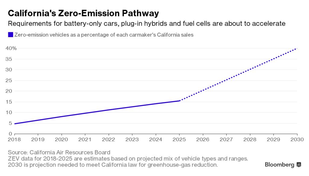 график продаж электромобилей Шевроле Болт в Калифорнии
