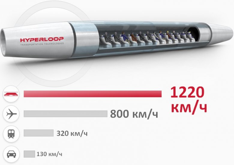 капсула Hyperloop One