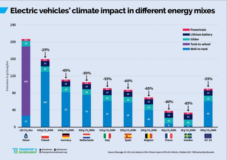 электромобили и экология
