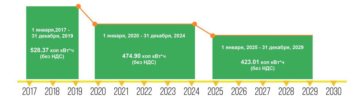 стоимость зеленый тариф