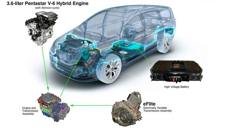 Chrysler Pacifica Hybrid компоновка