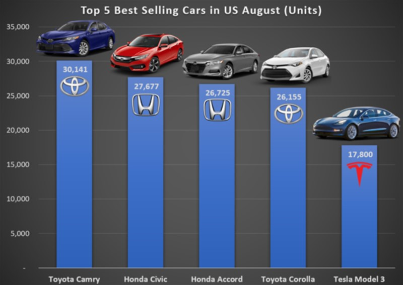 US-Best-Selling-Cars-in-August-in-units