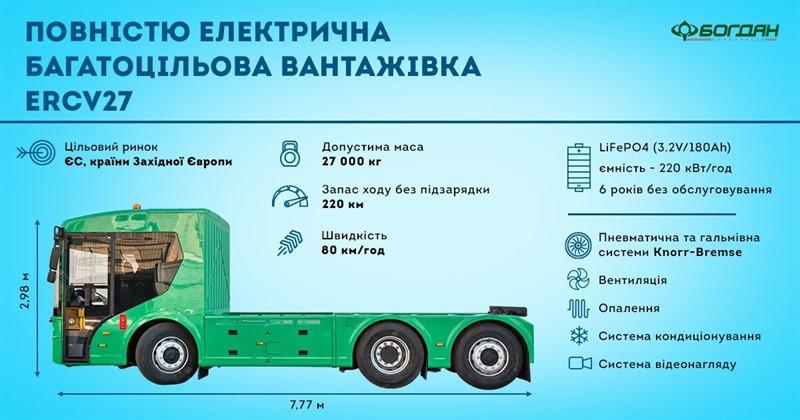 украинский электрический грузовик