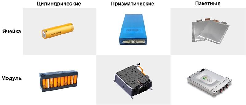 строение батареи