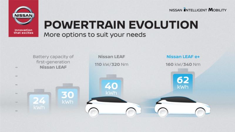 Nissan LEAF Е + 2019