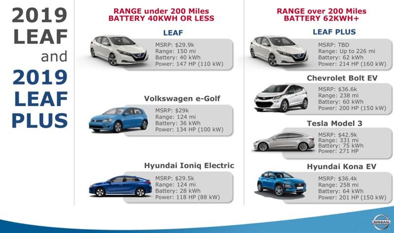 60 кВт Nissan Leaf