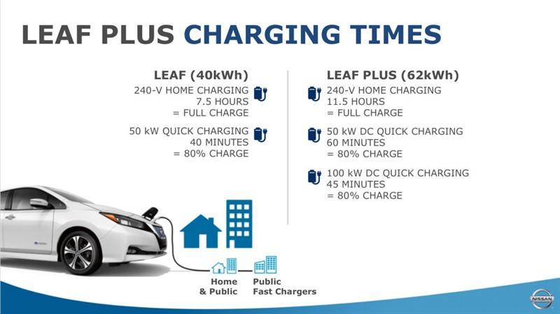 60 квт Nissan Leaf Е-Plus