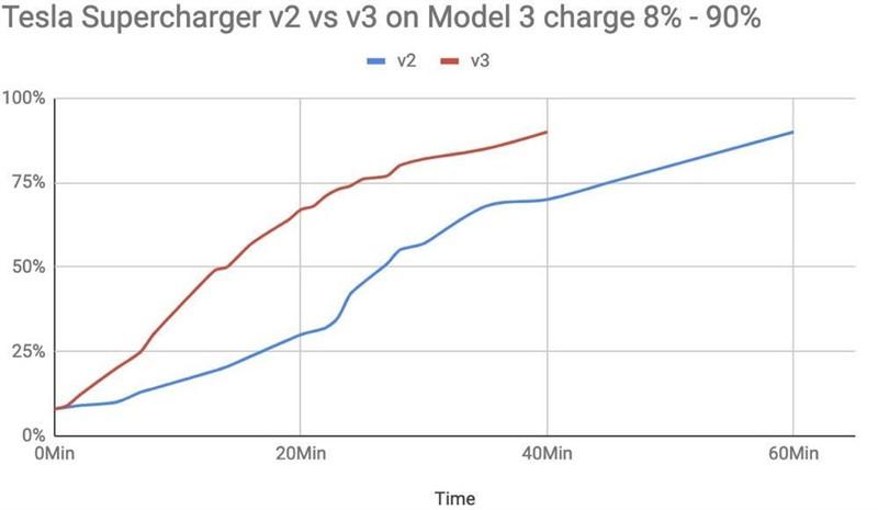 supercharger v3