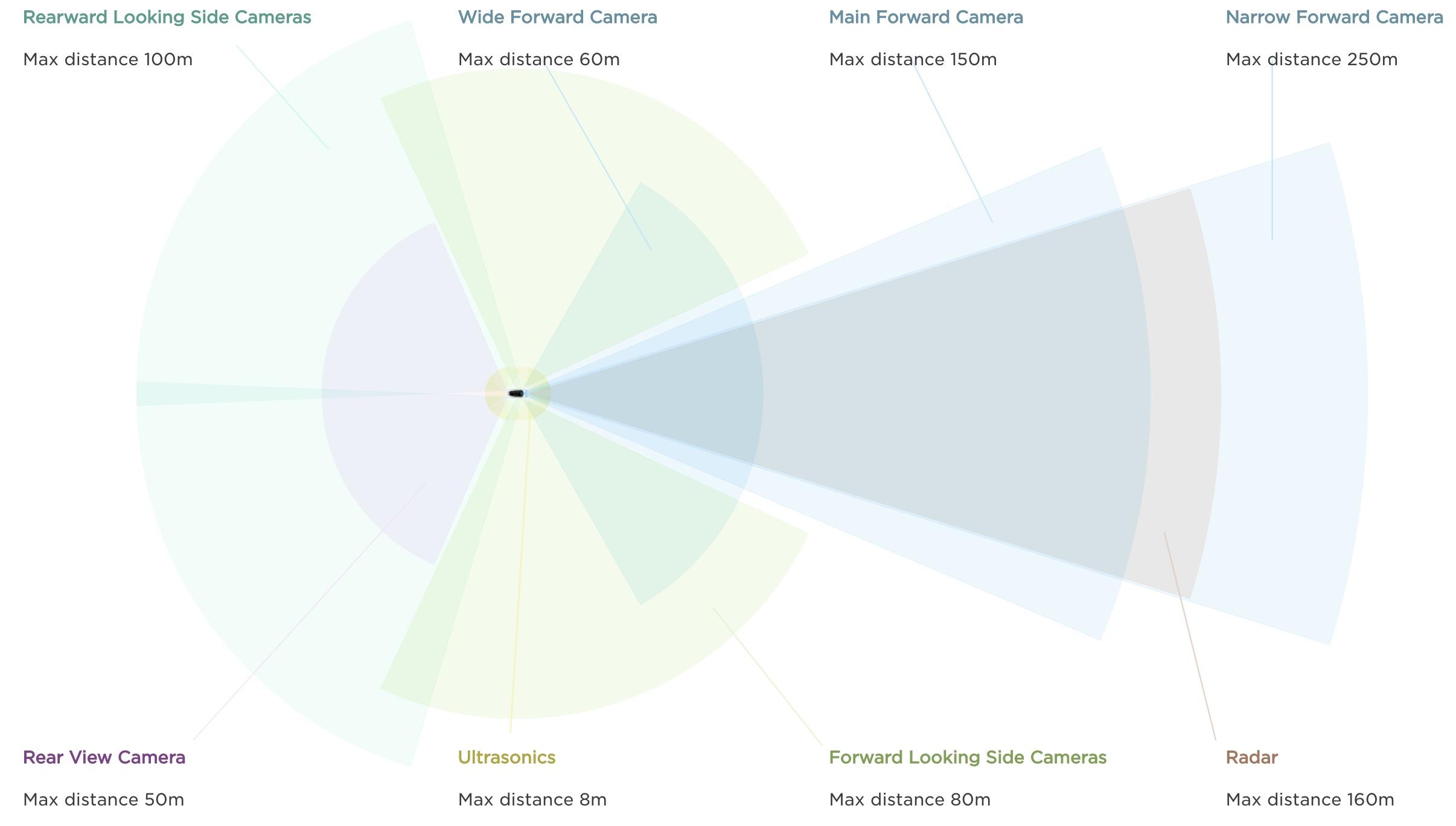 Tesla-Autopilot-sensors